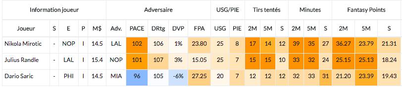 JDE Winamax - Fantasy NBA - Jeu de l'entraineur