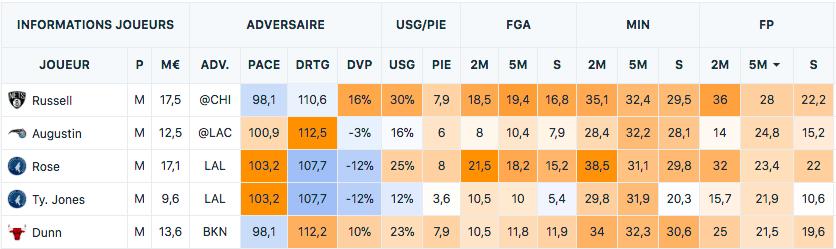 JDE Winamax - Fantasy NBA - France Pari Manager - PMU Fantasy League