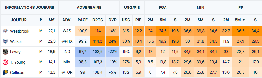 JDE Winamax - Fantasy NBA - France Pari Manager - PMU Fantasy League
